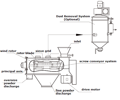 Centrifugal Sifter Drawing